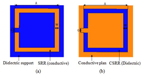 Complementary split rings resonators CSRRs: Towards the